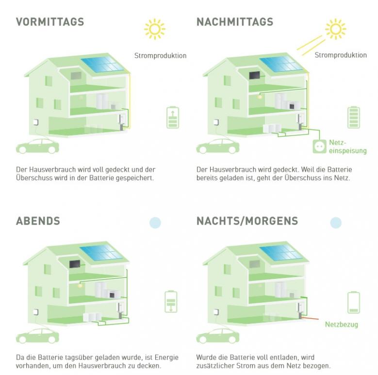 E3DC-Speicher-Nutzungsschema-Stromverbrauch